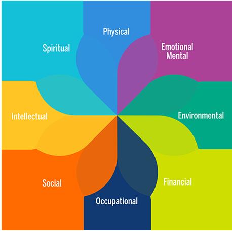 wellbeing model